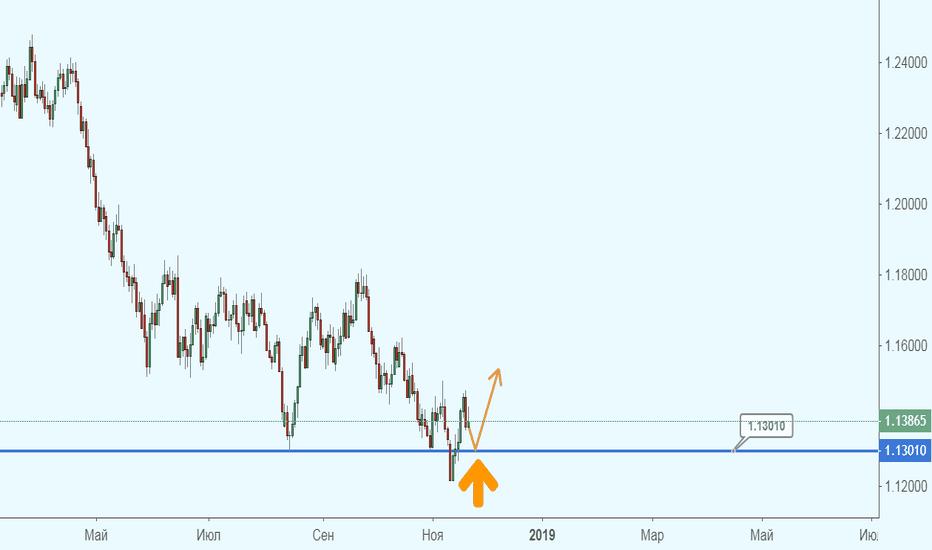 EURUSD: Евро просто определяется с направлением! Вариант первый…