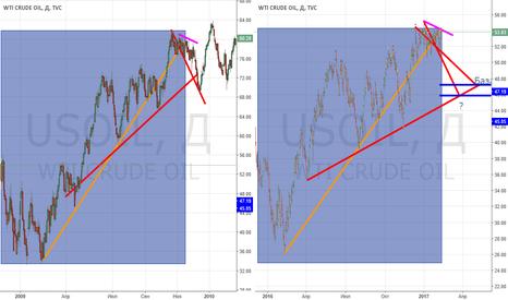 USOIL: Нефть. Назад в прошлое. (И снова прогноз 47-48 долларов)