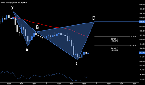 GBPJPY: GBP.JPY > Short Opportunity > 145.811