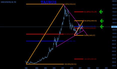 GOLD: MY GOLD TARGET ( TAURUS ) ( JACK)
