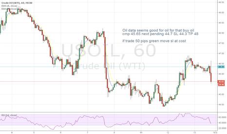 USOIL: oil buy