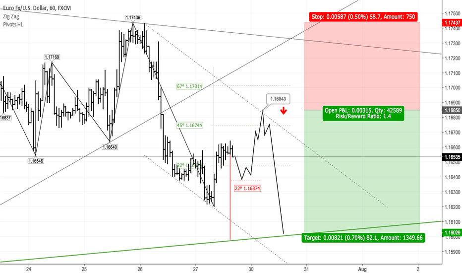 EURUSD: EURUSD plan for 30 July (updated)