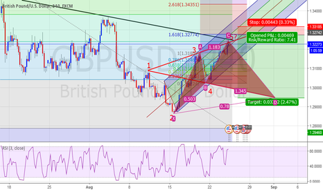 GBPUSD: Time To Sell GBP/USD??