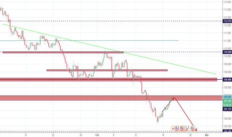 USDJPY: USDJPY at critical structure, bearish move expected