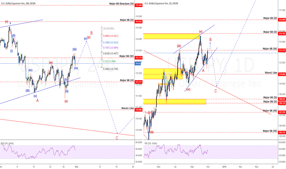 USDJPY: USDJPY: Did You Get Swung? Wave Counting To Stay Out Of Trouble!
