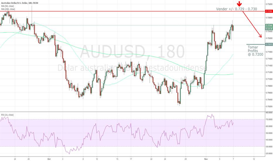 AUDUSD: #audusd #forex - La leccion de trading forex es: Sigue el Trend.