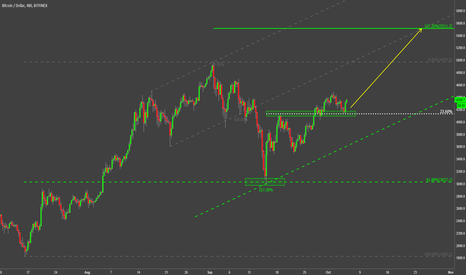 BTCUSD: BTC/USD TO THE MOON! OR $5600 FOR NOW