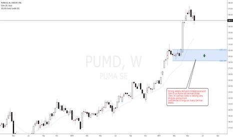 PUM: Puma German Stock longs at weekly demand imbalance 304.75