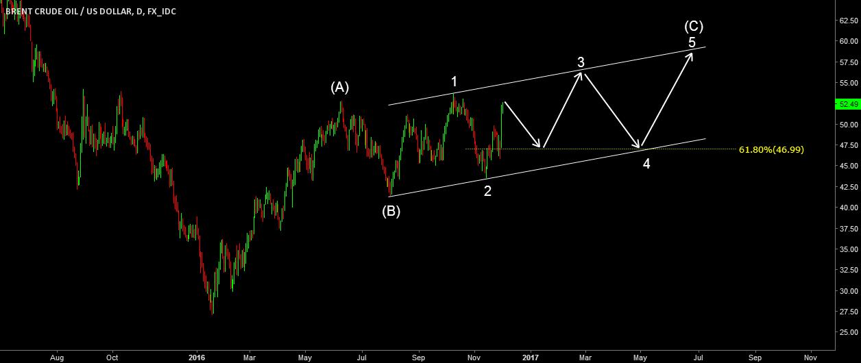UKOIL. Alternative count. Ending diagonal C
