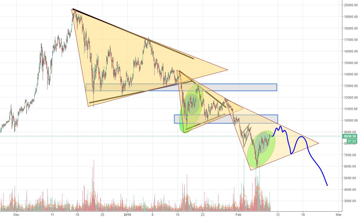 Bitcoin short term 10K than crashing 50% look at the similarity
