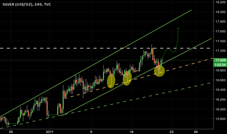 SILVER: Silver looks like its moving up