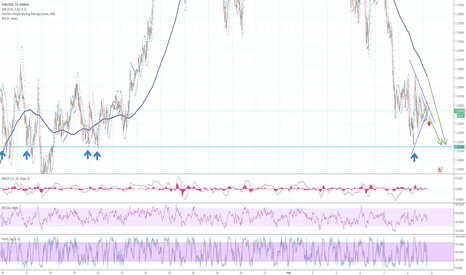 EURUSD: EU still has room to go down. :(