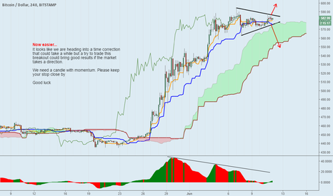 BTCUSD: Probably down but...