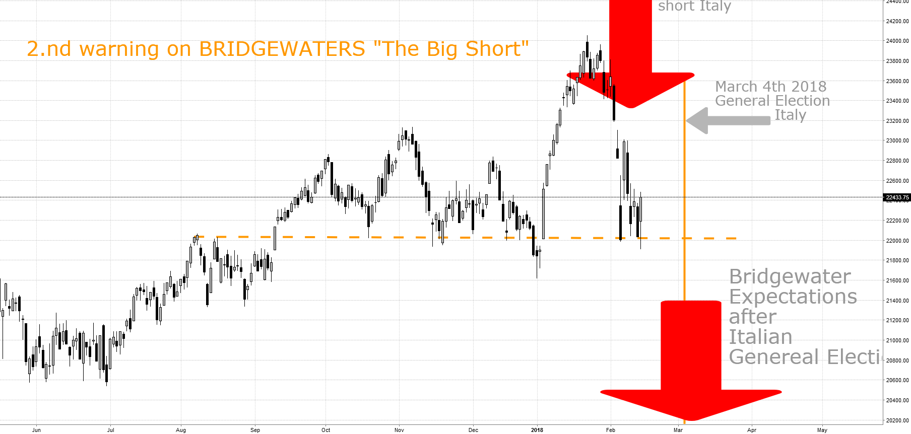 "2nd Warning On BRIDGEWATERS 20 bn USD ""Big Short"""