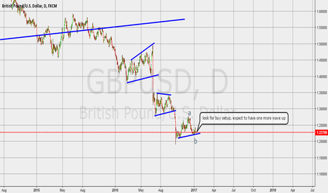 GBPUSD: look for buy setup