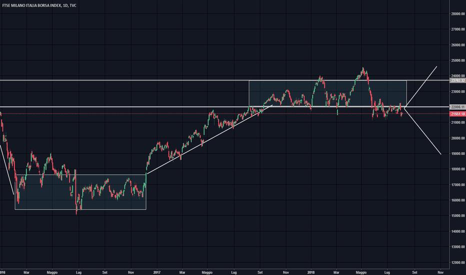 FTMIB: Ftse Mib:  i mercati non votano.