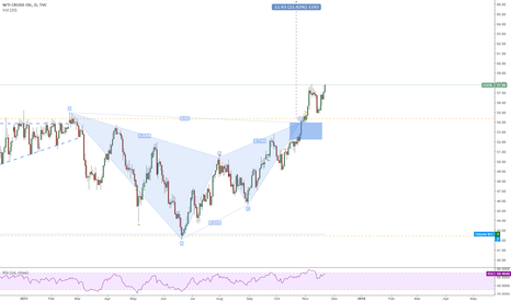 USOIL: WTI Long ... another shot at the black stuff!