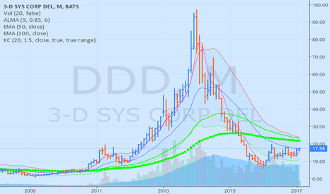DDD: DDD on the verge of a breakout