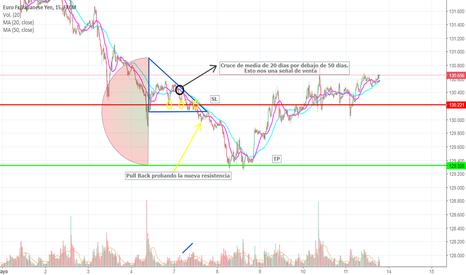 EURJPY: Patrón de Triángulo Descendente EURJPY