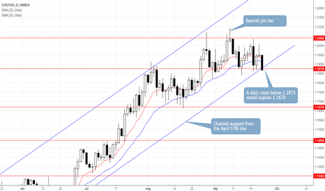 EURUSD: EURUSD Breaks Confluence of Support on Intraday Basis
