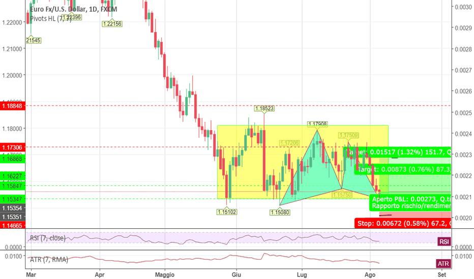 EURUSD: EUR/USD GIORNALIERO+4H