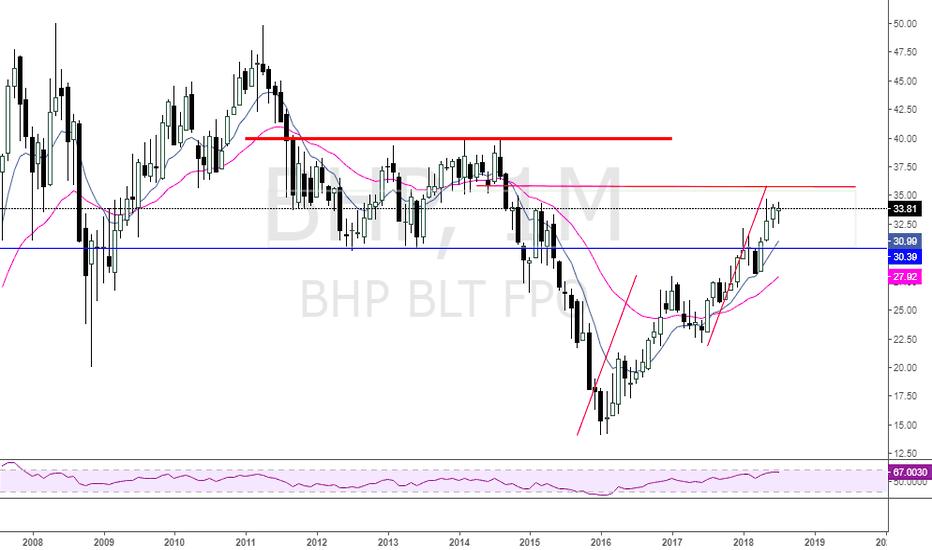 BHP: $BHP weekly