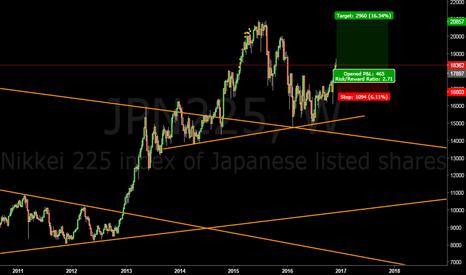 JPN225: Japan Nikkei aiming for 20000