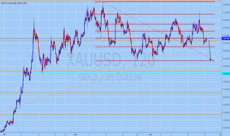 XAUUSD: GOLD Technical Analysis for April 25, 2016