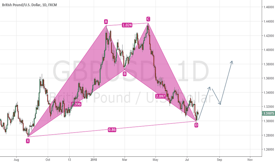 GBPUSD: GBPUSD Bullish Cypher.A Potential Confluence for Upside Breakout