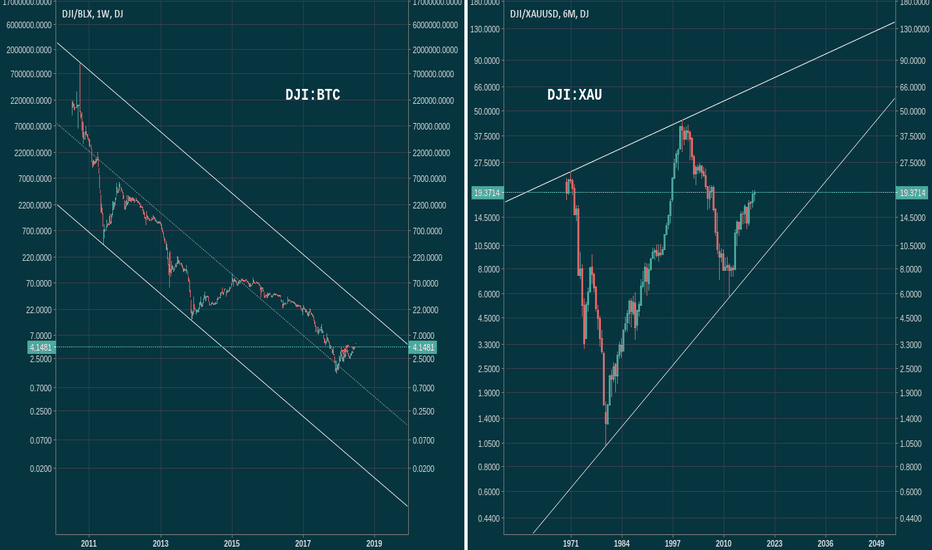 DJI/XAUUSD: Dow:Bitcoin ratio vs. Dow:Gold ratio