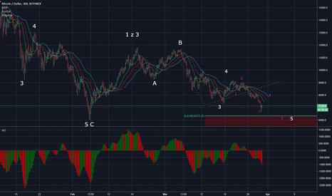 BTCUSD: BTC - Market Review 30.03.2018