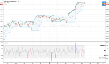 DJI: Steve's donchian/value chart