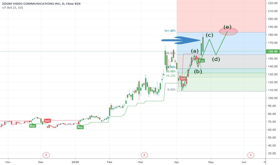 Zm Stock Price History - STOCKOC