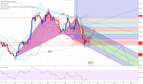 XAGUSD: Speculating on Silver's Bearish Potential