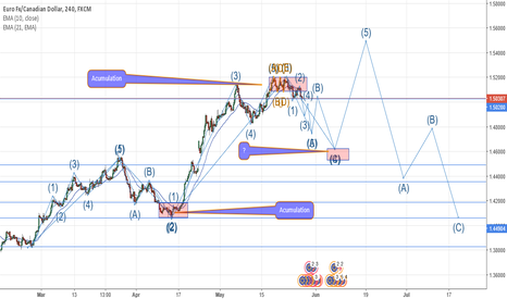 EURCAD: EURCAD Elliot wave idea