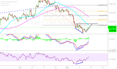 XAUUSD: XAUUSD LONG opportunuty