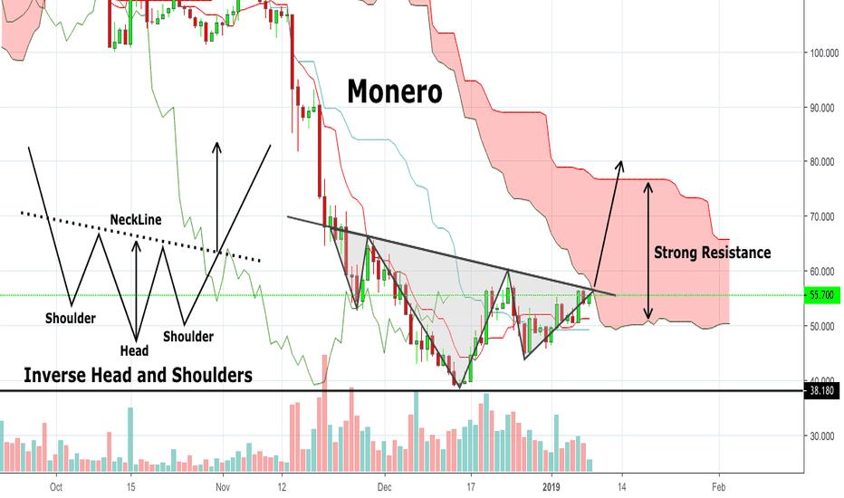 XMRUSD: Monero - Possible Scenario: $80