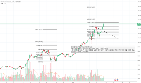 ETHUSD: [2018.01.14] ETH USD (Bitfinex)