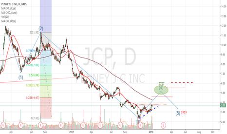 JCP: JC Penney 4 Wave Scenario
