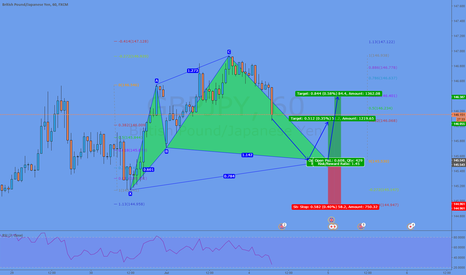 GBPJPY: Potential Cypher @ 145,53