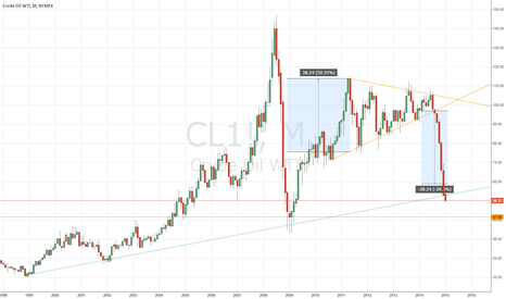 CL1!: Still hold short position