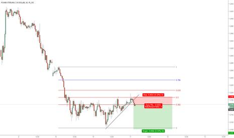 GBPUSD: GBP/USD short term sell