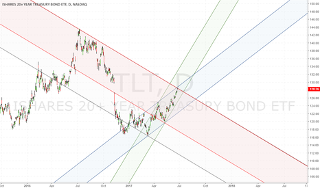 TLT: Trouble with the Curve
