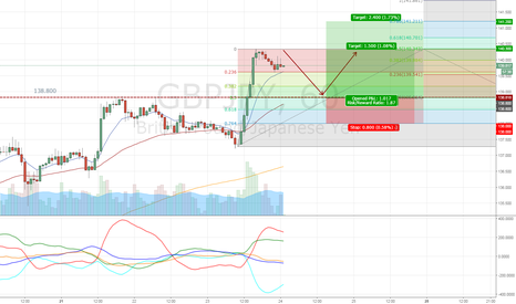 GBPJPY: GBPJPY - Waiting for a retracement to go long