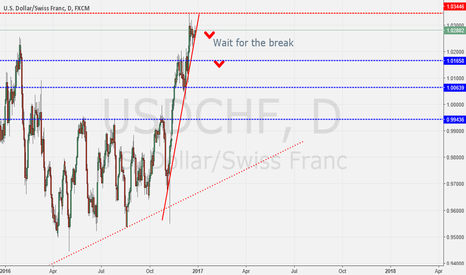 USDCHF: For past 6 years market has not closed above 1.0350.