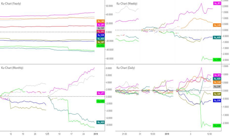 USDJPY: NZDJPYがもっともトレンドが出やすい銘柄|年次、月次、週次、日次で通貨の強弱を比較