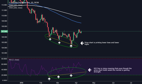 USDJPY: Why RSI Divergence can help you filter trades!