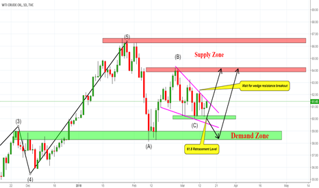 USOIL: USOIL INSIDE THE WEDGE SUPPORT, WAIT FOR A BREAKOUT!