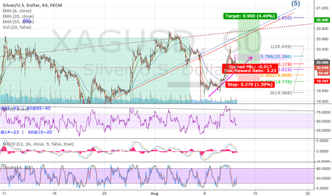 XAGUSD: XAGUSD Wave 4>5 & Pinbar confirmation