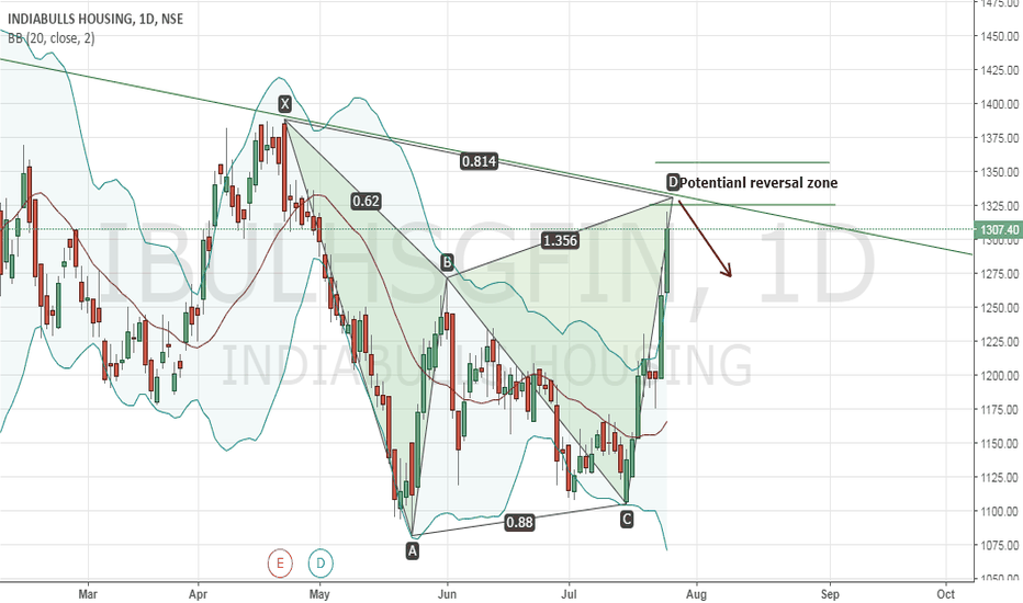 IBULHSGFIN: Ibulhsgfin - Bearish Gartley calling